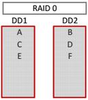 récupération-de-données-raid0
