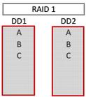 récupération-de-données-raid1