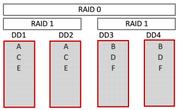récupération-de-données-raid10
