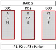 récupération-de-données-raid5
