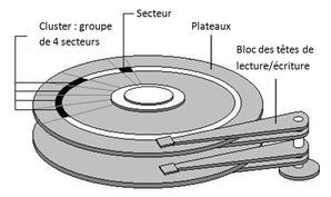 récupération-données-disque-dur