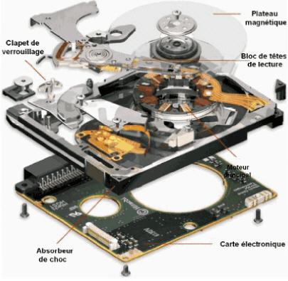 disque dur physique
